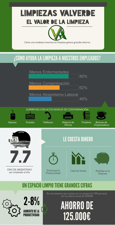 Infografía Limpieza de Empresas en Granada